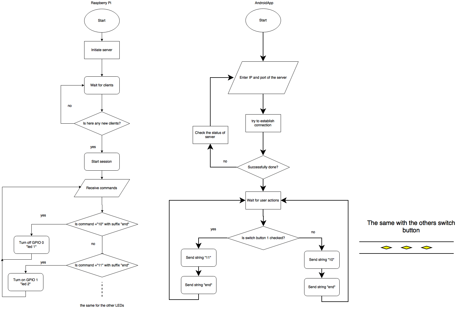 Emaraic Iot With Raspberry Pi And Android Control Leds Remotely Wiringpi Led Flowchart